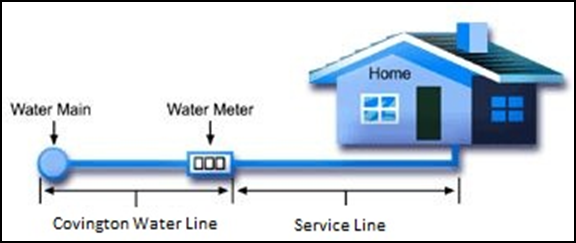 Household Water Schematic